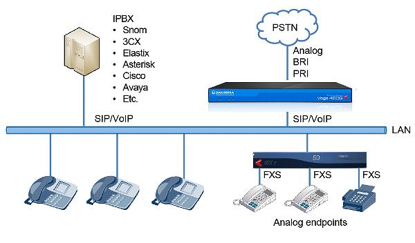 avvoip-low-density-pstn