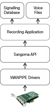 Tapping Application