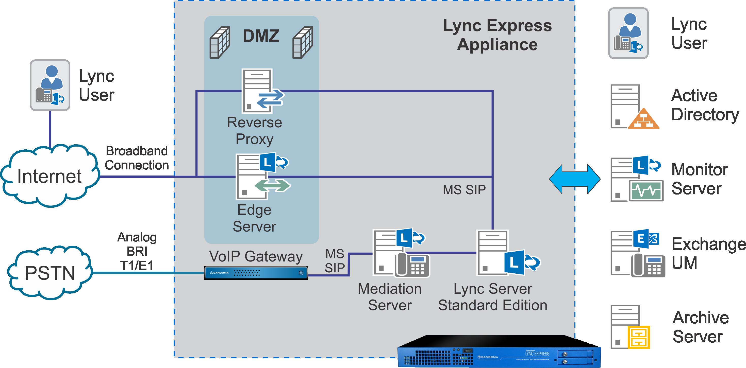 Telecom Diagram Lync - Enthusiast Wiring Diagrams •