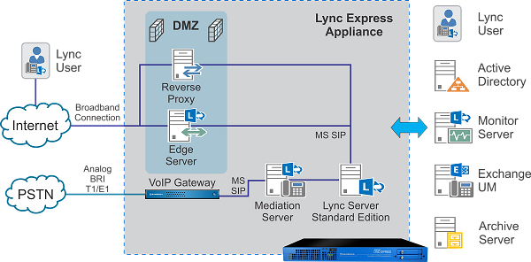 avvoip-Stand-Alone-Lync-with-PSTN-V2-0