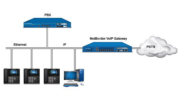 avvoip-pstn-trunking-call-center