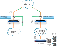 avvoip-SIP-Trunking-Single-V1-500