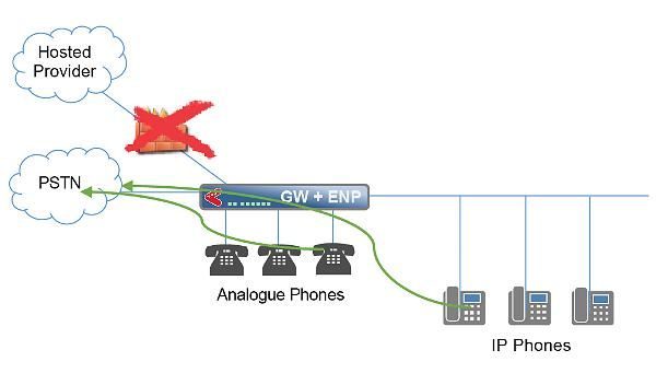 avvoip-high-density-gateway