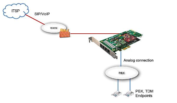 avvoip-sip-trunking-analog-cards