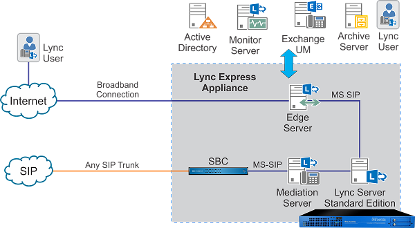 avvoip-Lync-with-SIP-Trunk