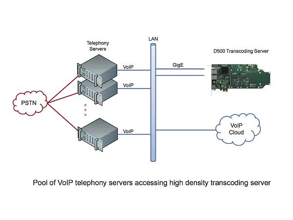 avvoip-d500-diagram