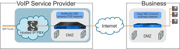 SBC-for-Hosted-PBX