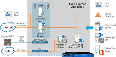 avvoip-Extending-Lync-to-the-PBX-V1-3
