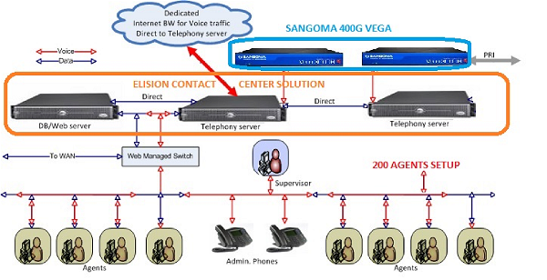 avvoip-vega-400g-diagram