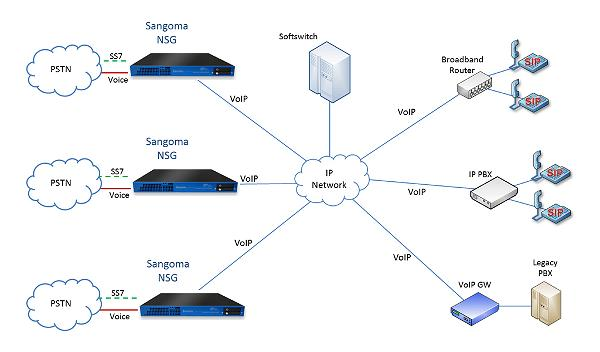 avvoip-solution-sip-pstn